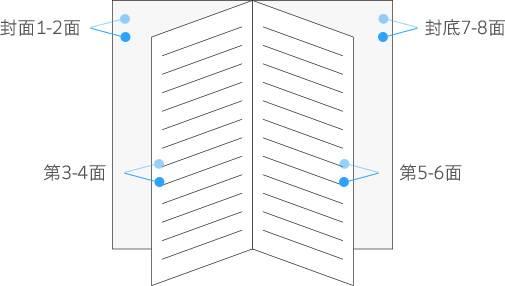 如何计算页数/面数
